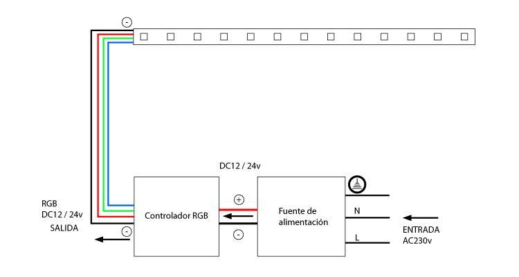 Cómo instalar tiras led RGB