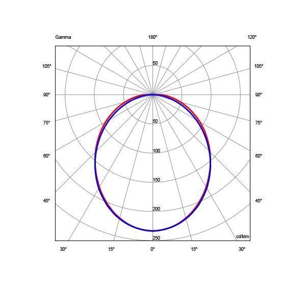 Diagrama Polar led lineal