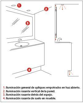 iluminación en baños