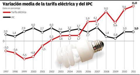 Coste de la electricidad
